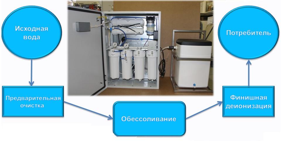 Схема очистки воды для