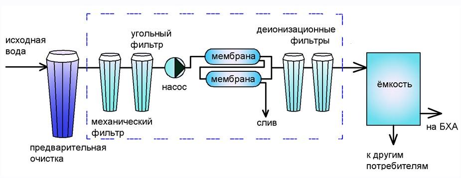 Гидравлическая схема системы