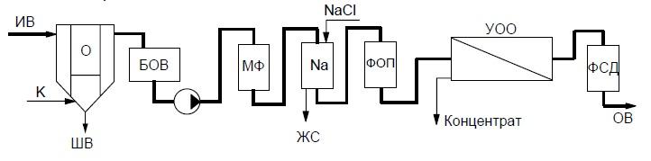 Схема системы водоподготовки