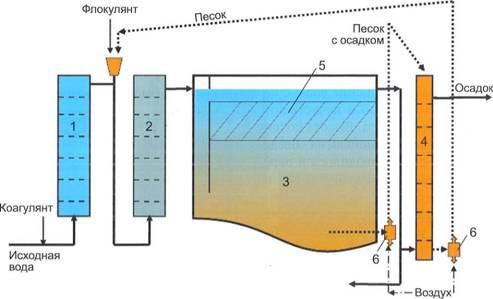 Исследование интенсифицированной коагуляционной очистки воды