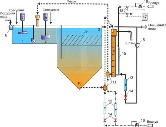 Схема интенсифицированной установки коагуляционной очистки воды с использованием микропеска
