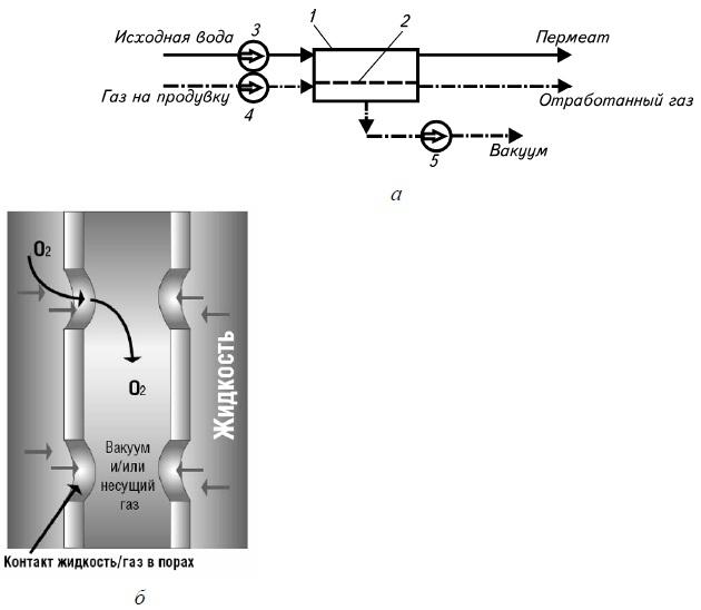 принцип работы мембранного